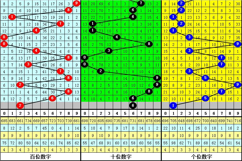 164期彩鱼福彩3D预测奖号:定位杀两码