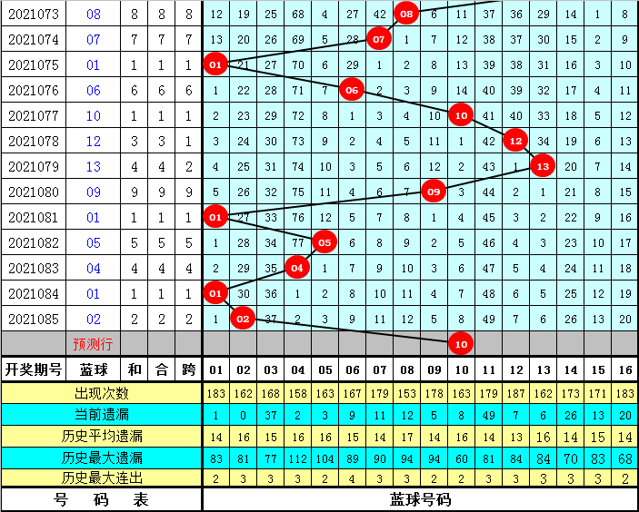 086期陆白秋双色球预测奖号:红球三胆参考