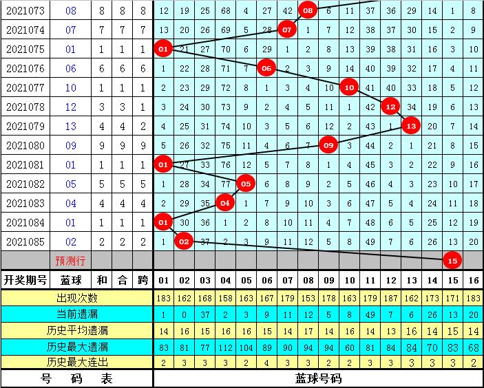 086期唐龙双色球预测奖号:蓝球尾数分析
