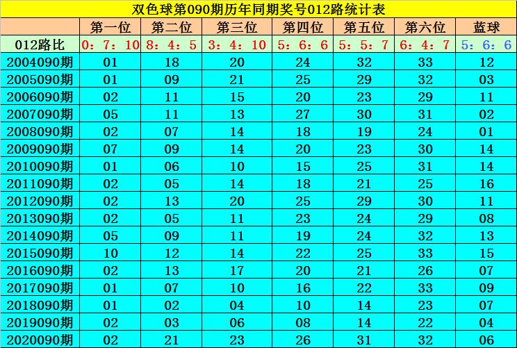 090期何飛雙色球預測獎號:藍球012路分析