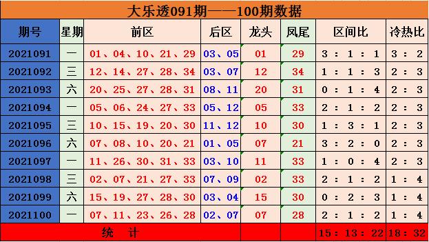 陈辰大乐透2021101期:三区比分析