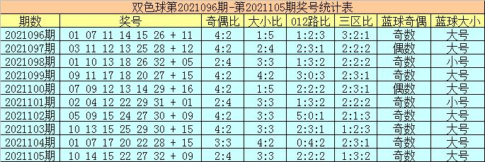 陈华106期双色球预测奖号:红球复式参考