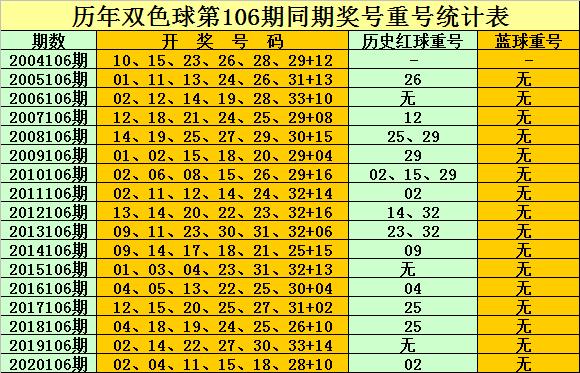 孔阳106期双色球预测奖号:精选一注号码