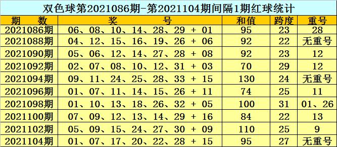 黄岛主106期双色球预测奖号:红球重号分析