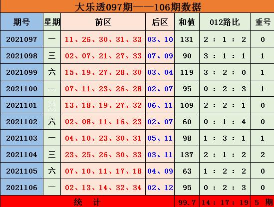 孙楚大乐透2021107期:和值走势