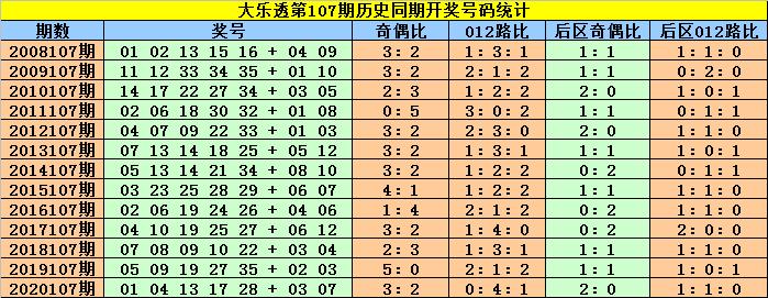 赵灵芝大乐透107期:历史同期奖号定位分析