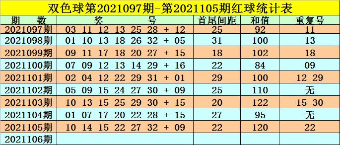 高月106期双色球预测奖号:红球首尾间距参考
