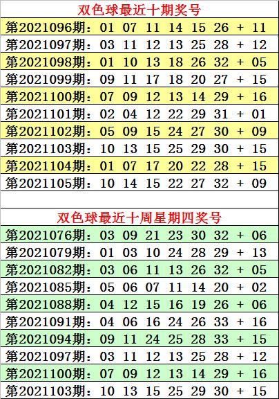 何明106期双色球预测奖号:小复式推荐