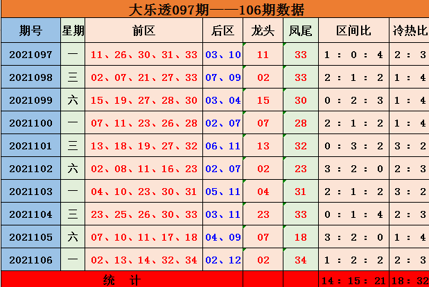 陈辰大乐透2021107期:龙头凤尾分析
