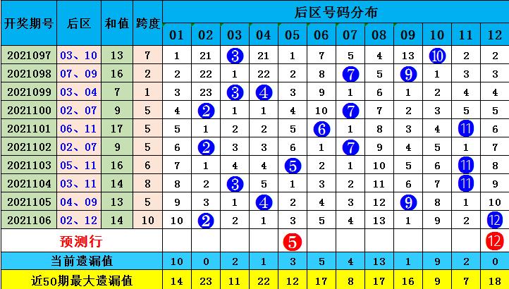 张嘉大乐透107期:后区走势分析