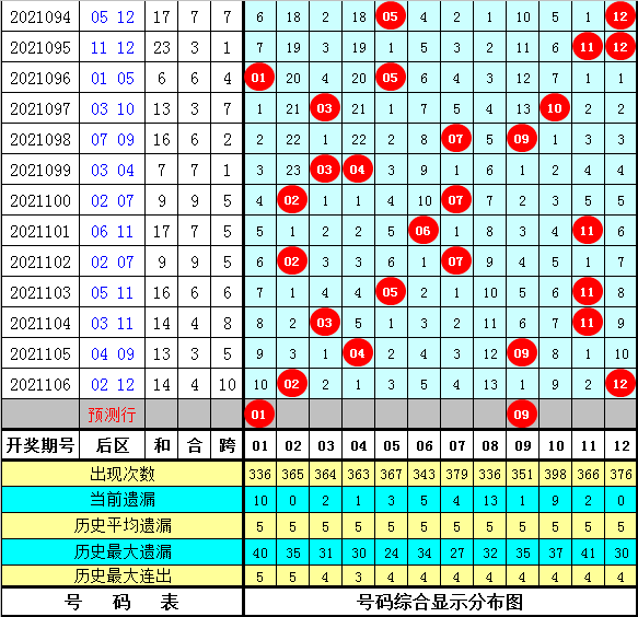 玫瑰大乐透107期:连号分析