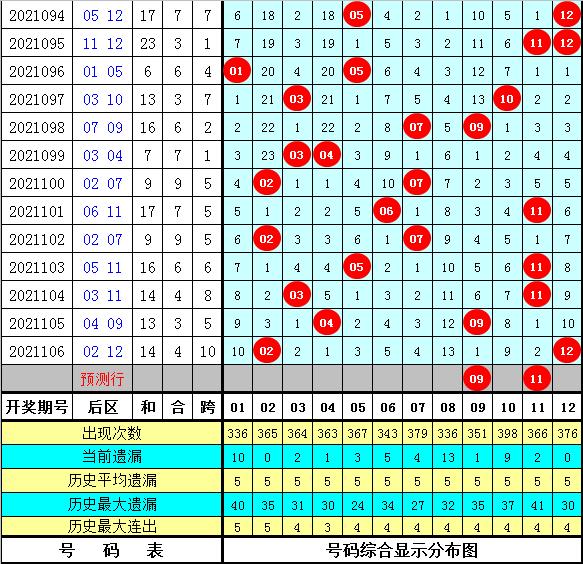 陆白秋大乐透107期:前区凤尾分析