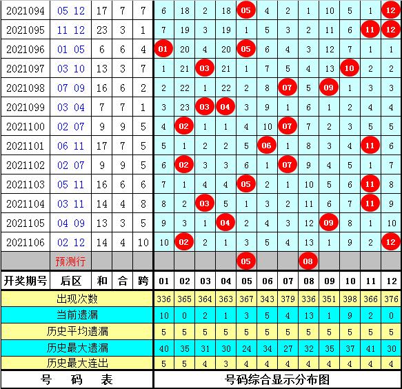 孟浩然大乐透2021107期:前区冷码分析