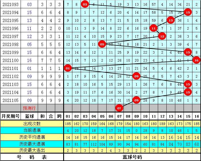 老李106期双色球预测奖号:小复式推荐