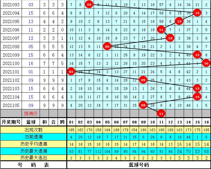 程成106期双色球预测奖号:独蓝参考