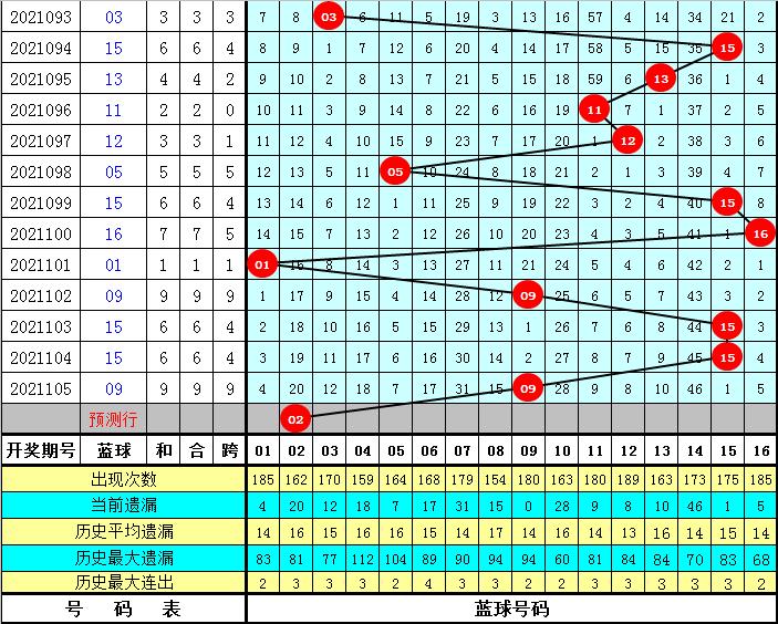 K哥106期双色球预测奖号:红球杀号参考