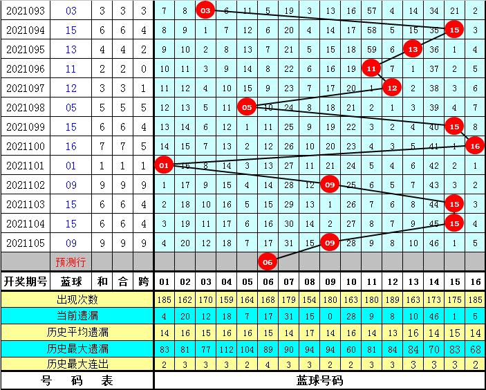 黄欢106期双色球预测奖号:蓝球质合分析