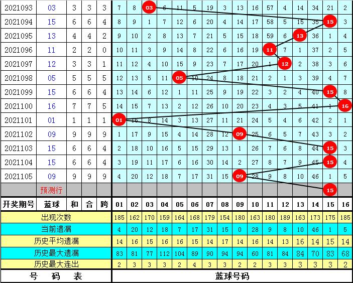 财叔106期双色球预测奖号:小复式推荐