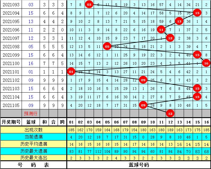 大玩家106期双色球预测奖号:红球双胆参考