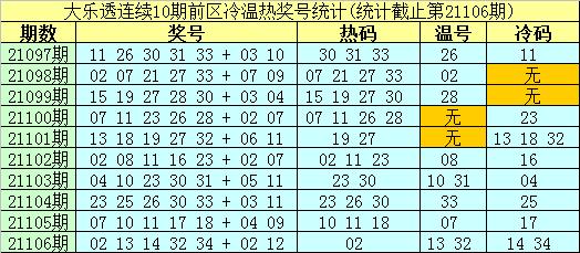 南华天大乐透107期:前区热码判断