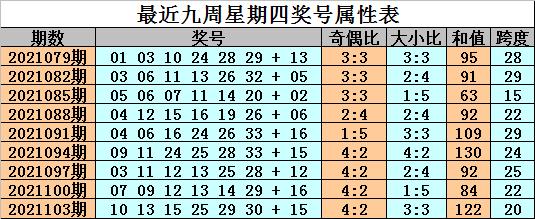 金成106期双色球预测奖号:精选一注号码参考
