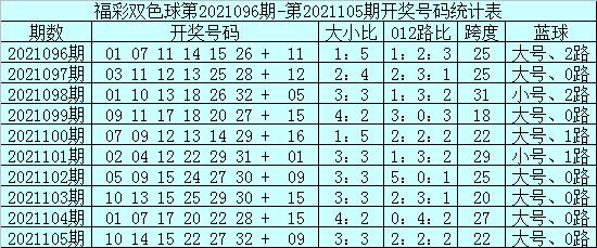 安仔106期双色球预测奖号:红球012路比分析