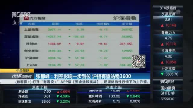 张郁峰:利空影响一步到位 沪指有望站稳3600