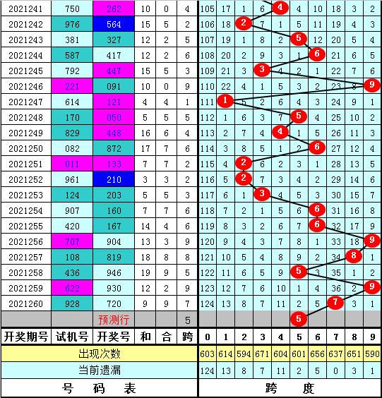 261期陈亮福彩3D预测奖号:最新胆码分析