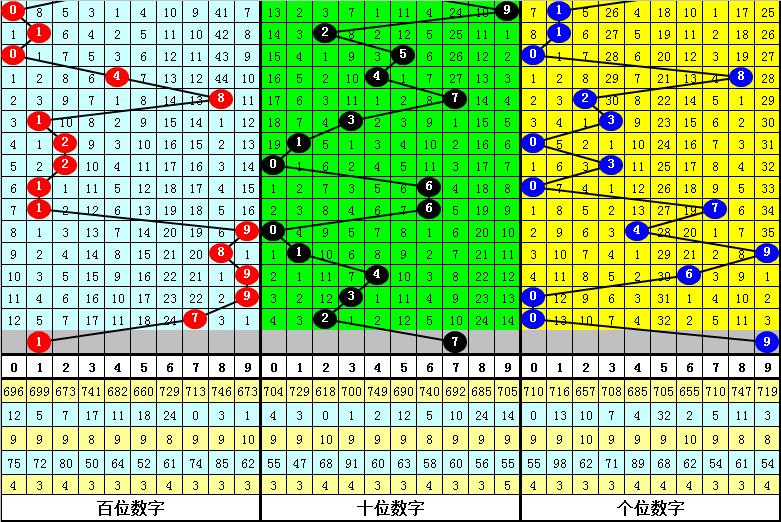 261期曾哥福彩3D预测奖号:组选号码分析