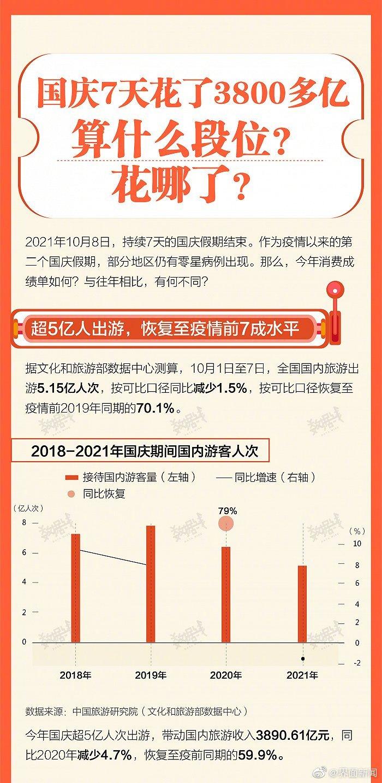 国庆7天旅游消费3800多亿 花哪了?