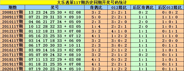 赵灵芝大乐透117期:历史同期奖号定位