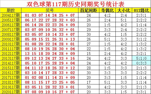 阿旺117期双色球预测奖号:历史同期奖号分析