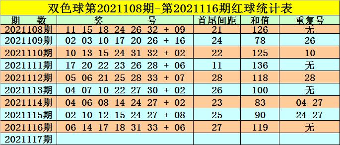 高月117期双色球预测奖号:和值重号与首尾间距