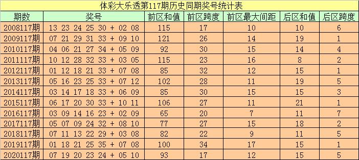 袁大爷大乐透117期:历史同期奖号分析