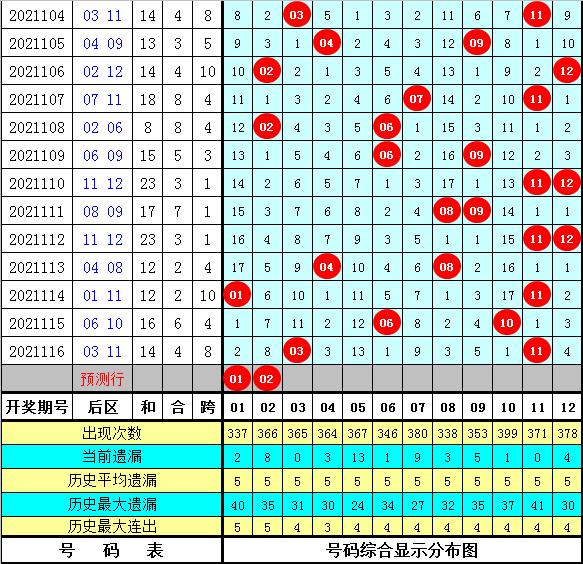 老李大乐透117期:历史同期号码分析