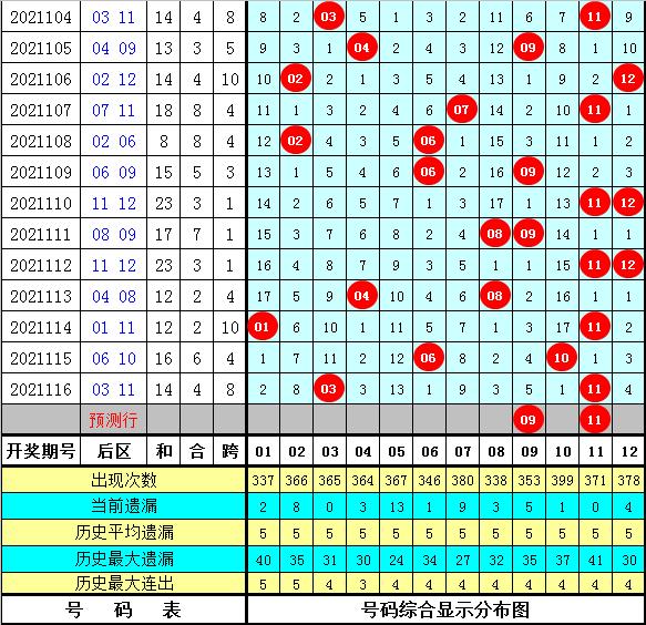 李太阳大乐透117期:历史同期尾数频次