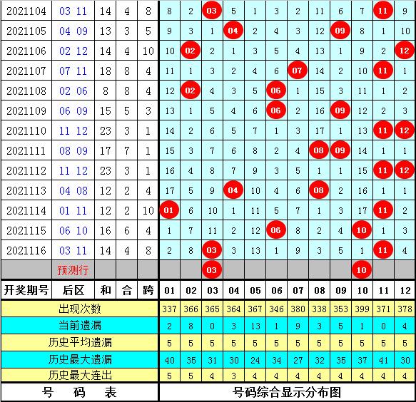 玫瑰大乐透117期:前区和值重号连号分析