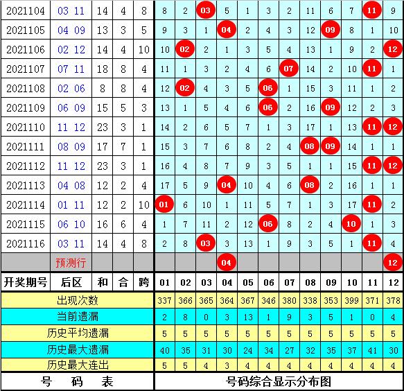 黄欢大乐透117期:7+3小复式推荐