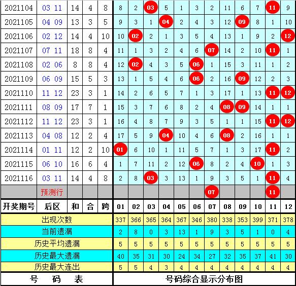 老白大乐透2021117期:前区号码012路分析