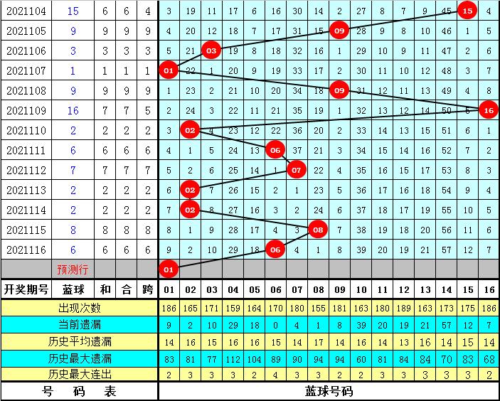 冰丫头117期双色球预测奖号:红球号码频次统计