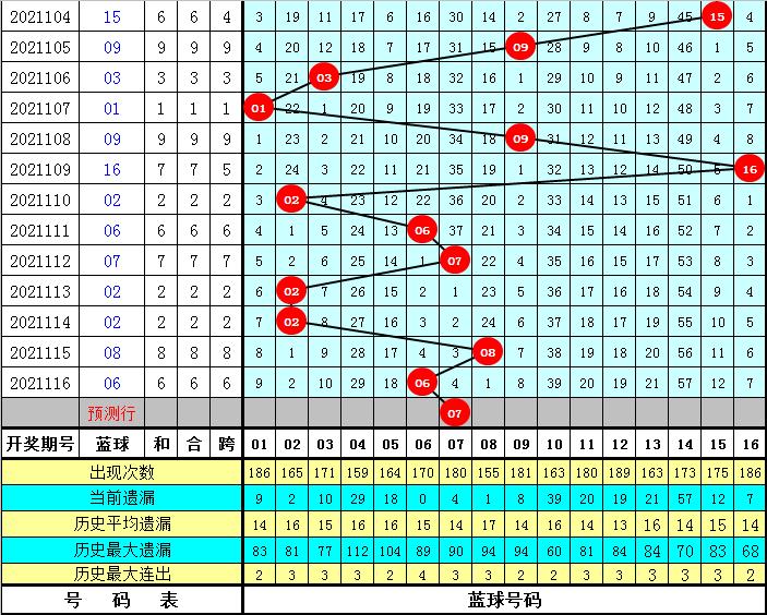 彩侠117期双色球预测奖号:红球就和值首尾间距