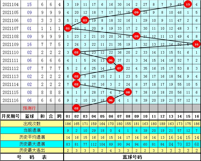 程成117期双色球预测奖号:全面蓝球分析