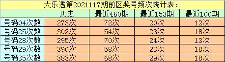 万妙仙大乐透117期:前区奖号频次统计