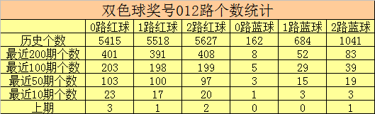 彩鱼117期双色球预测奖号:红球号码012路分析
