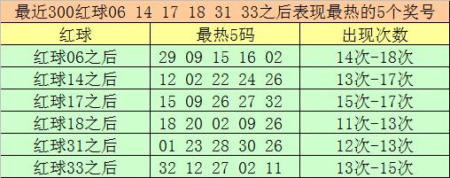 大飞117期双色球预测奖号:红球热码分析