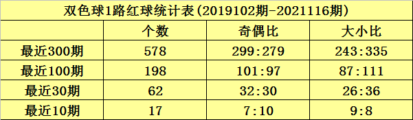 沧海117期双色球预测奖号:红球012路分析