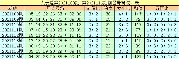 杨万里大乐透2021117期:奇偶比大小比分析