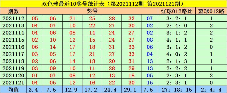 122期菲姐双色球预测奖号:蓝球012路分析