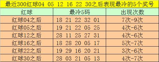122期大飞双色球预测奖号:蓝球5码推荐