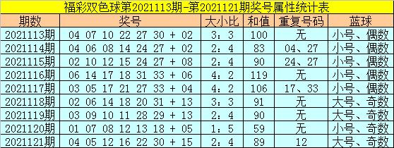 122期范秋雨双色球预测奖号:红球和值分析